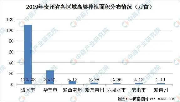 从贵州省酒用高粱供需形势 看到了什么?